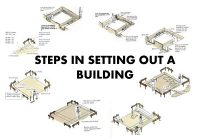 HOW TO SET-OUT A BUILDING (SETTING-OUT) PROCEDURE