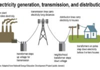 HOW ELECTRIC POWER ARE GENERATED USING DIFFERENT SYSTEMS