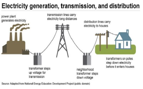 Electrical engineers power generation